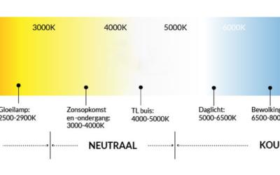 Nieuw, antwoorden op vragen over LED verlichting: Basisbegrippen voor licht